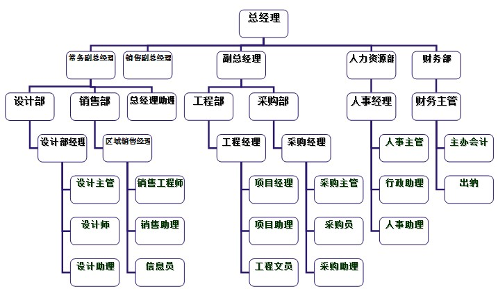 物业公司组织结构_物业公司组织架构图