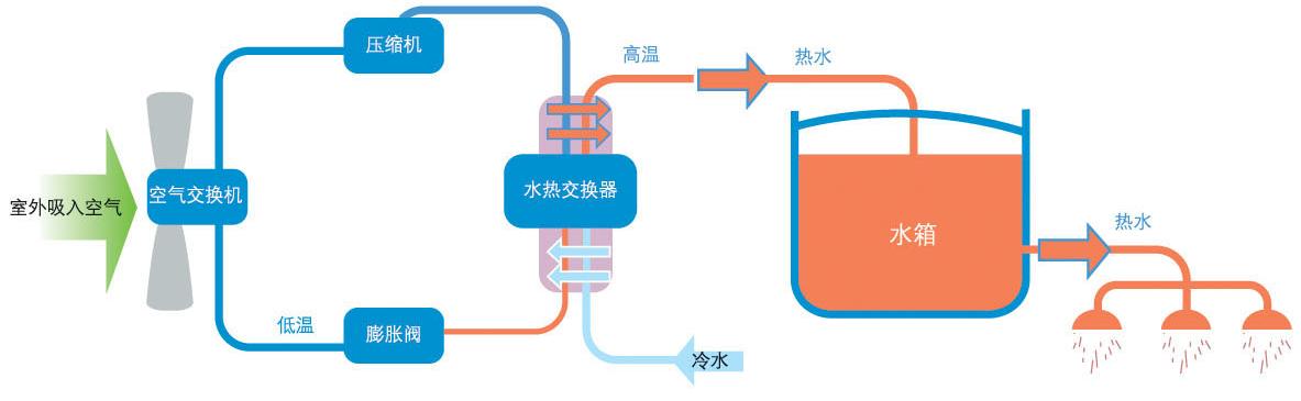 空气能热水解决方案